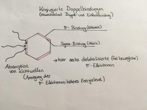 Hier könnt ihr noch einmal den Aufbau eines π-Elekronensystems an einem Beispiel sehen. Jedoch muss beachtet werden, dass dies ein Modell ist und die Molekülstruktur in der Wirklichkeit Abweichungen zeigt, die wegen der Kompliziertheit weggelassen werd