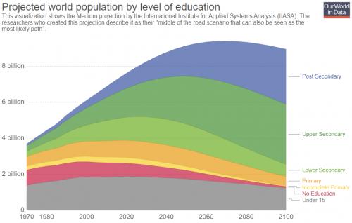 Wahrscheinlichstes Szenario der Weltbevölkerungsentwicklung nach Bildungsstand 1970-2100. (Quelle: Our World in Data, Creative Commons BY 4.0