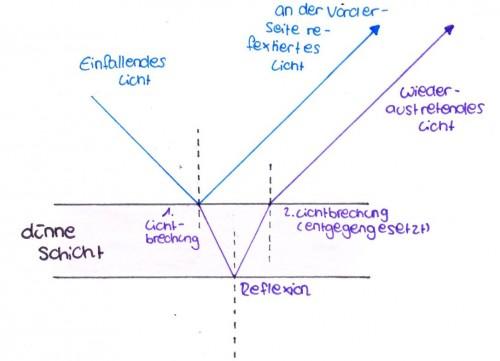 Der Verlauf von Licht beim Treffen auf eine dünne Schicht (Dieses Bild habe ich gezeichnet)