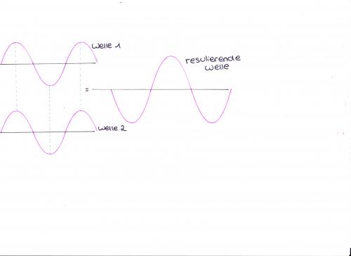 Konstruktive Interferenz (Zeichnung von mir selbst)