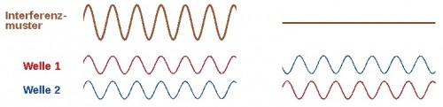 Pixelgrafik von Jkrieger vektorisiert von MaxxL, Interferenz sinus, Ausschnitt von Henrike, CC0 1.0