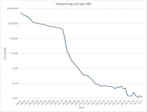 Die Kosten von DNA-Sequnzierung pro Megabase. Die Daten dazu stellt K. Wetterstrand vom Genome Sequencing Program (GSP) unter diesem Link zur Verfügung.