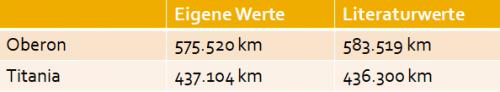 Vergleich der berechneten Radien mit den Literaturwerten