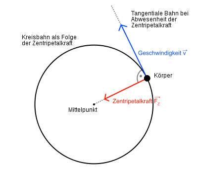 Veranschaulichung der Zentripetalkraft Quelle:https://de.wikipedia.org/ Urheber: Tobias Rütten Lizenz: https://creativecommons.org/licenses/by-sa/2.5/deed.de