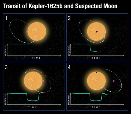 Vermutete Bahn des Exomonds um seinen Planeten beim Vorbeigang am Stern (Bild: NASA, ESA, D. Kipping (Columbia University), and A. Feild (STScI))