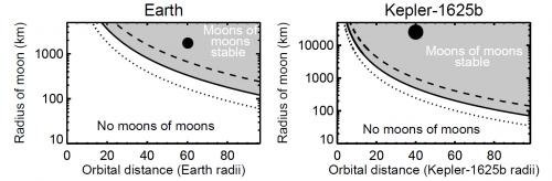 Stabilität von submoons für den Erdmond und den Exomond. Die x-Achse zeigt den Abstand vom Planet; die y-Achse die Größe des Mondes. Dort, wo aus diesen beiden Kombinationen ein System entsteht, das stabile submoons erlaubt, ist das Diagramm grau gefärbt. Die durchgezogene Linie beschreibt die Stabilitätsgrenze für 10km submoons, die anderen beiden Linien entsprechen submoons von 5km bzw. 20km Größe. Erdmond und Exomond sind als dicke schwarze Punkte eingezeichnet und liegen beide in der Stabilitätsregion für submoons (Bild: Kollmeier & Reymonds, 2018)