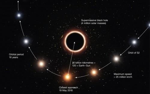 S2 ändert die Farbe in der Nähe des schwarzen Lochs (Künstlerische Darstellung: ESO/M. Kornmesser)