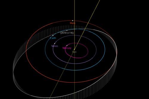 Umlaufbahn von 2018 LF16 (Bild: NASA, JPL