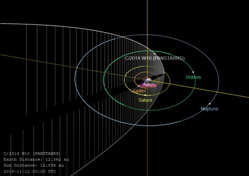 Umlaufbahn von C/2014 W10. Oder halt nicht. Je nachdem. (Bild: NASA/JPL)