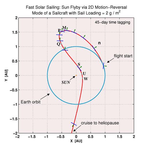 i-01f1ed8df323b324451c021eb26952b5-Sun_Flyby_via_Motion_Reversal_of_Fast_Sailcraft-thumb-500x510.png