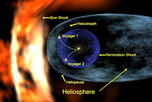 i-0dac368d737d15eb37be61474349c256-Voyager_1_entering_heliosheath_region-thumb-500x337.jpg