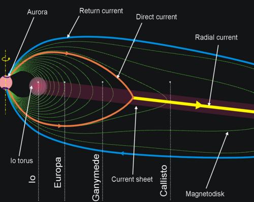i-147a8b5c4e36782108a0257d51ba5575-Currents_in_Jovian_Magnetosphere-thumb-500x398.png