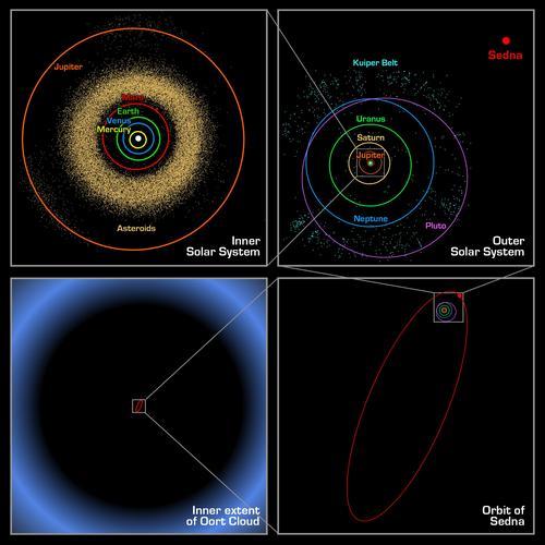 i-1c9073ebbb4c70fff281a058f4536336-Oort_cloud_Sedna_orbit-thumb-500x499.jpg