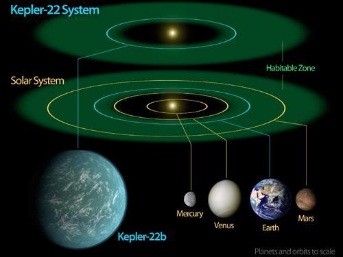 i-28d5610f1d3db6f1b45a19f29d1e4db0-607772main_Kepler22bDiagram_1600-1200-thumb-500x375.jpg