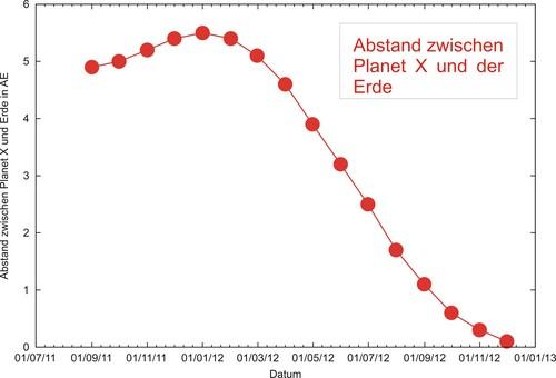 i-2ffcece028ac7d39442c8b34d713acfb-Distanz-Planet-X-thumb-500x340.jpg