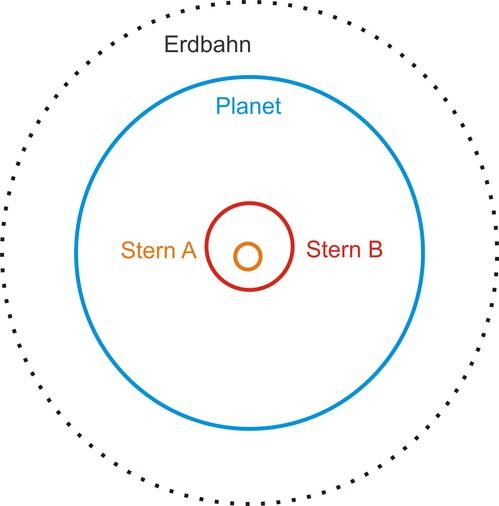 i-40cc9d3133c0497274fbb6ac4bafd7de-Kepler16-thumb-500x506.jpg