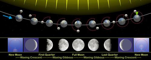i-61897698cd0c7c323780d49d05be65b9-Moon_phases_en-thumb-500x200.jpg