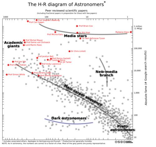 i-63ec251d997f6d1219bde6549983fc7b-20100719_astronomer_HR_diagram-thumb-500x473.png