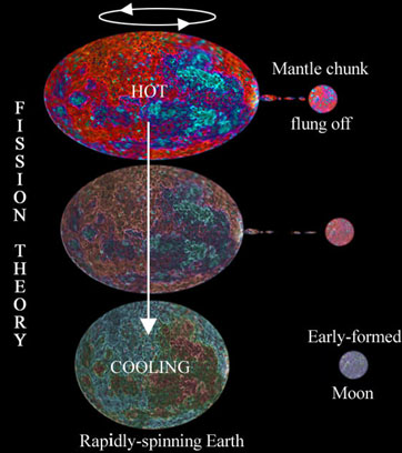 i-6c74fb4f2e3c67f331376985f4f7f60d-fissiontheory.jpg
