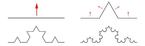 i-77968585b964e7ed5b7feac998087c1d-Koch_curve_(L-system_construction)-thumb-500x160.jpg