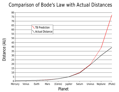i-8b6e3c3205b51446230f6cdd0b047856-Bode's_law_comparison-thumb-500x386.png