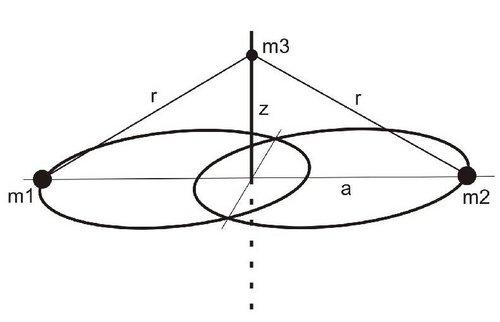 i-8db8720dbe3d52b0686753a61afb111c-Sitnikov_Problem_Konfiguration-thumb-500x322.jpg