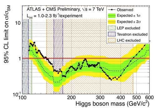 i-8dd2b1925940e709e551d7018a8a9af6-higgs-thumb-500x345.jpg