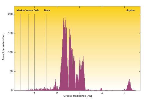 i-a8710d56ae42f09cc43df0de3958d488-asteroidenguertel-thumb-500x343.jpg
