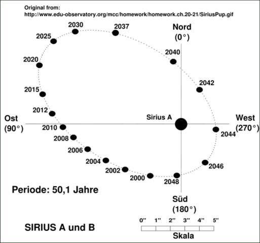 i-aa4a6325706457e832aaf1e8f82ca621-sirius-orbit.jpg