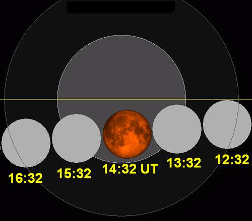 i-abfc38bbe0598aeb9689c73d58872820-Lunar_eclipse_chart_close-2011Dec10-thumb-500x440.png