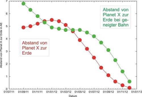 i-bd03efd85b5c70565e883ba146586781-Distanz-Planet-X-Beide-thumb-500x340.jpg