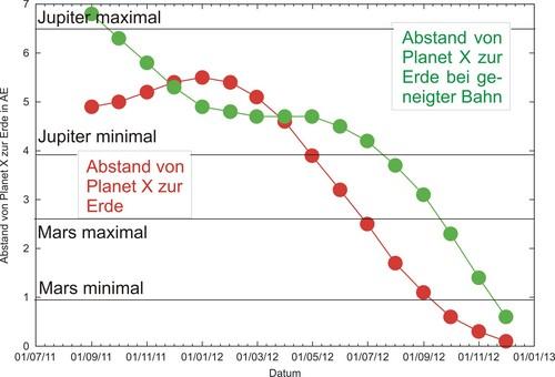 i-ce404bfeb81ab57786fc195e326ae6e6-Distanz-Planet-X-Beide-Abstandslinien-thumb-500x340.jpg