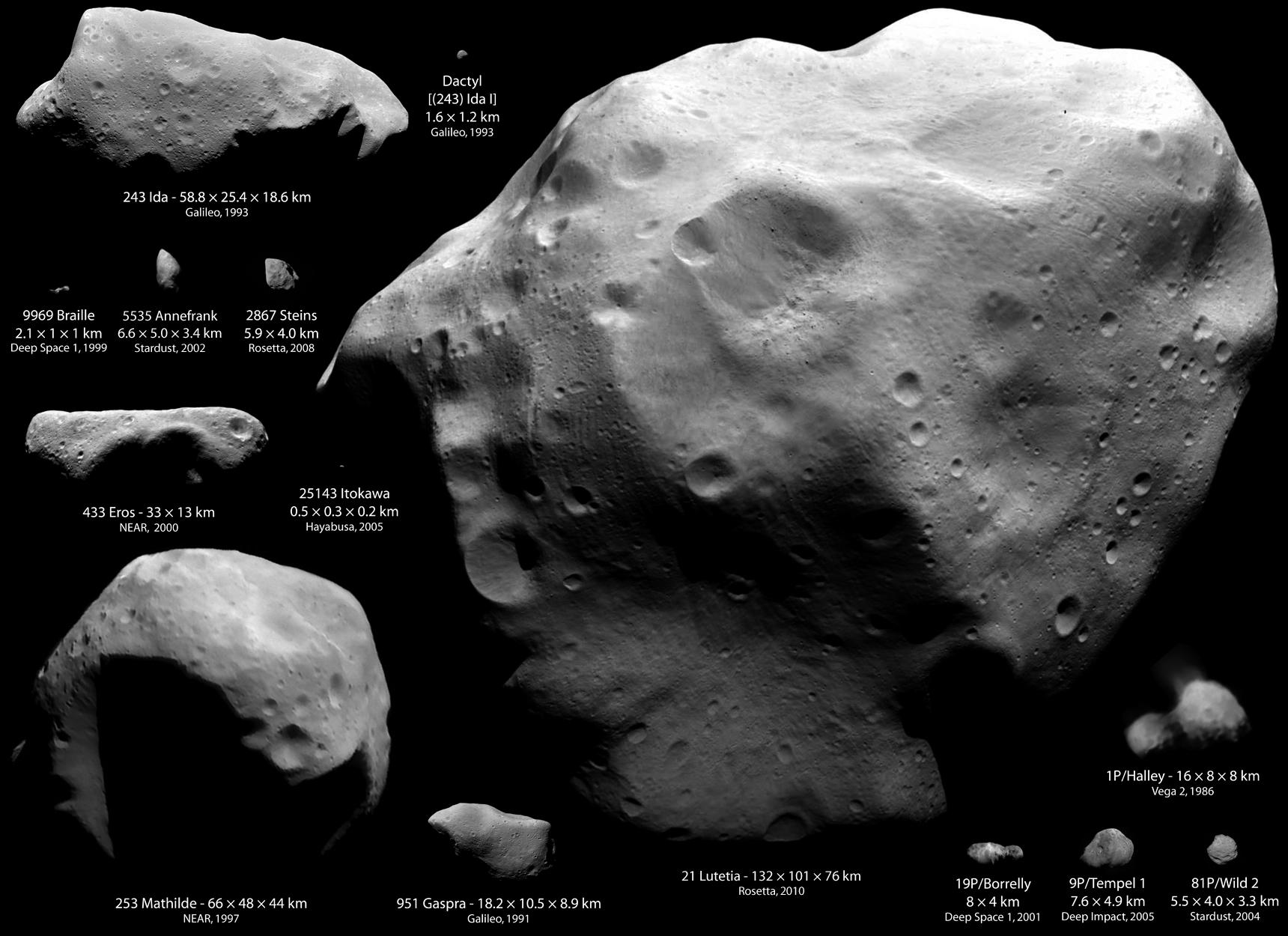 Wie voll ist es im Asteroidengürtel? – Astrodicticum Simplex