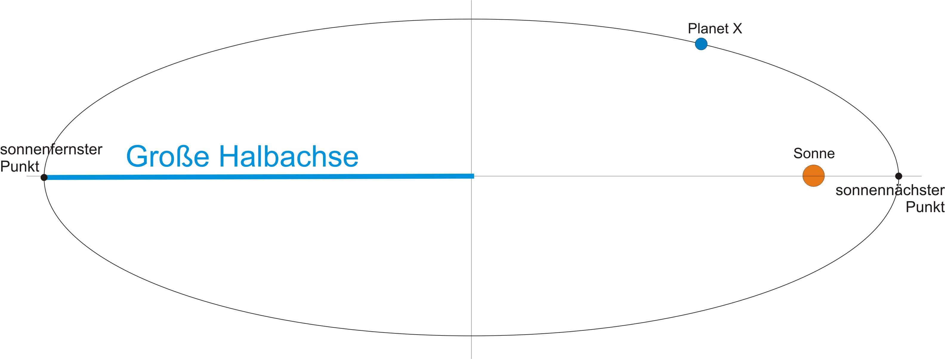 planetenbahnen berechnen formel