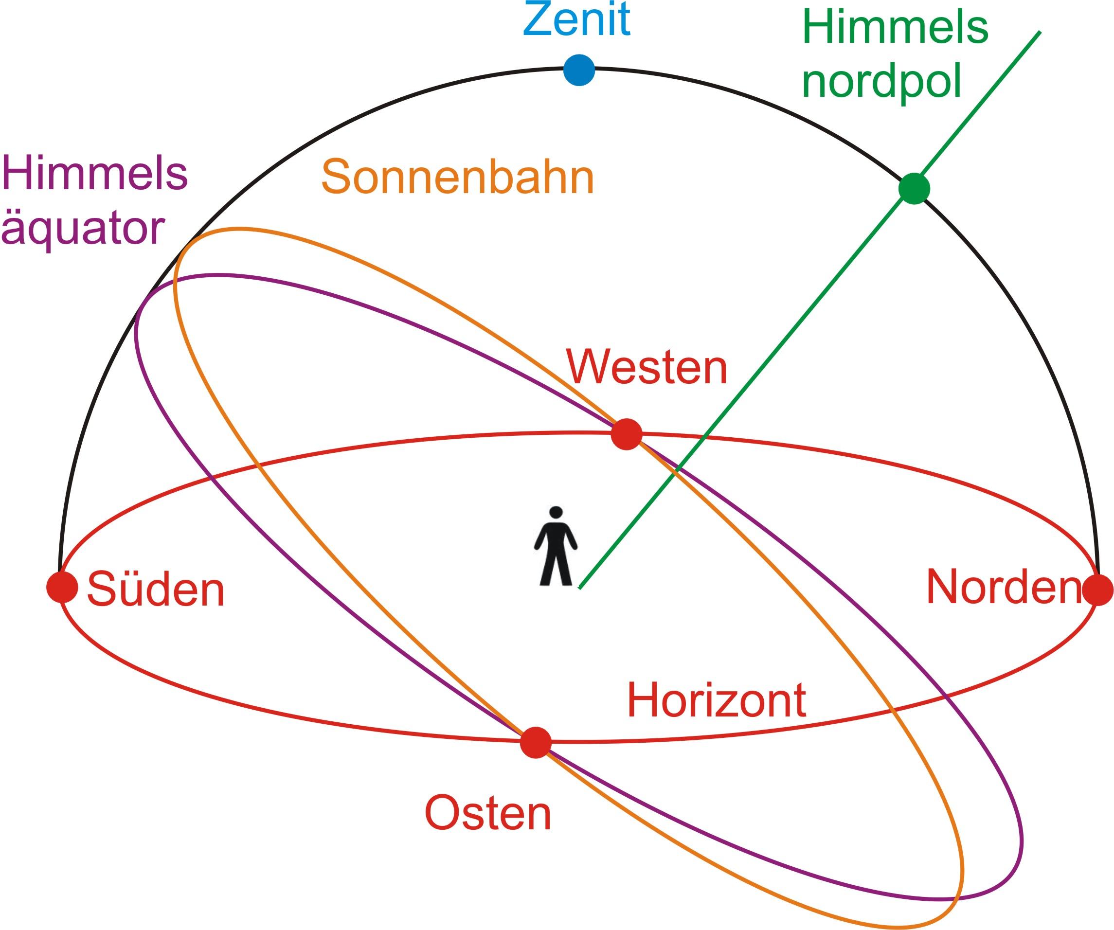 Warum Der Mond Manchmal Auf Dem Rucken Liegt Astrodicticum Simplex