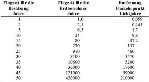 i-041689d816db024d69f9ec6e01ce426e-Tabelle_Zeitdilatation-thumb-500x276-32327.jpg
