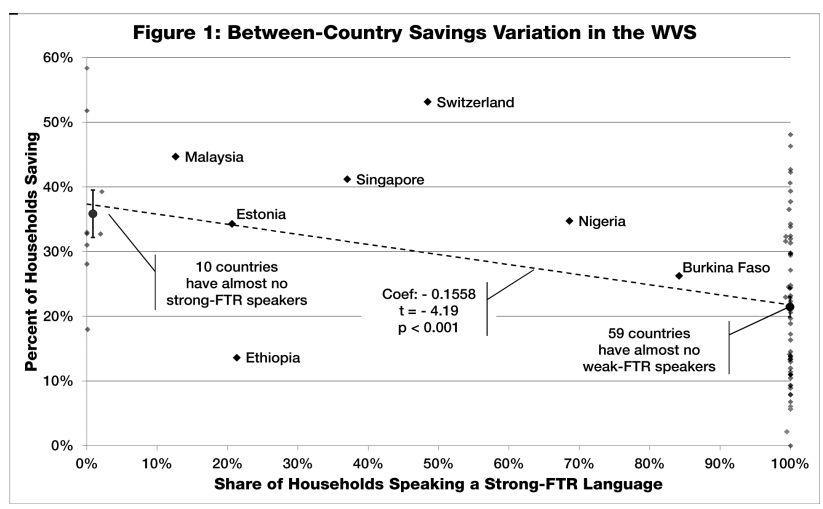 fig savings