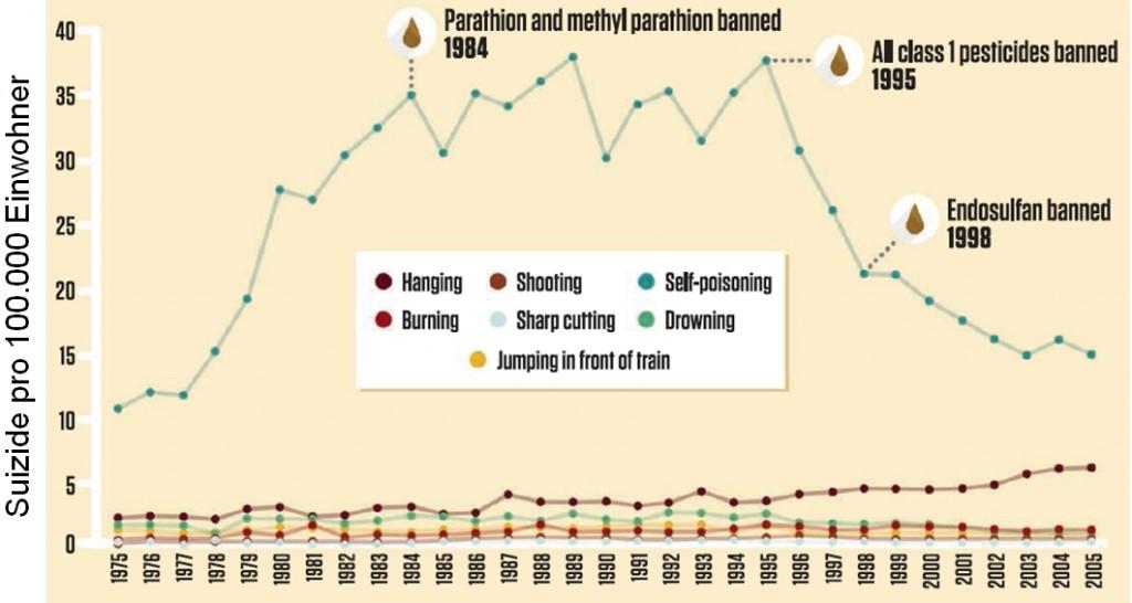 1984: Parathion und Methylparathion verboten; 1995: Alle Klasse-1-Pestizide verboten; 1998: Endosulfan verboten Kasten (v.l.n.r.): Erhängen, Erschießen, Vergiften, Selbstverbrennung, Scharfe Gewalt, Ertrinken, Vor den Zug springen