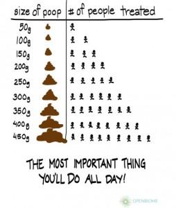 poop chart