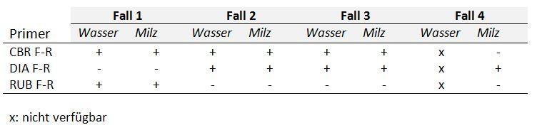 Tabelle 2 CBR: Cynaobakterien DIA: Diatomeen RUB: Grünalgen