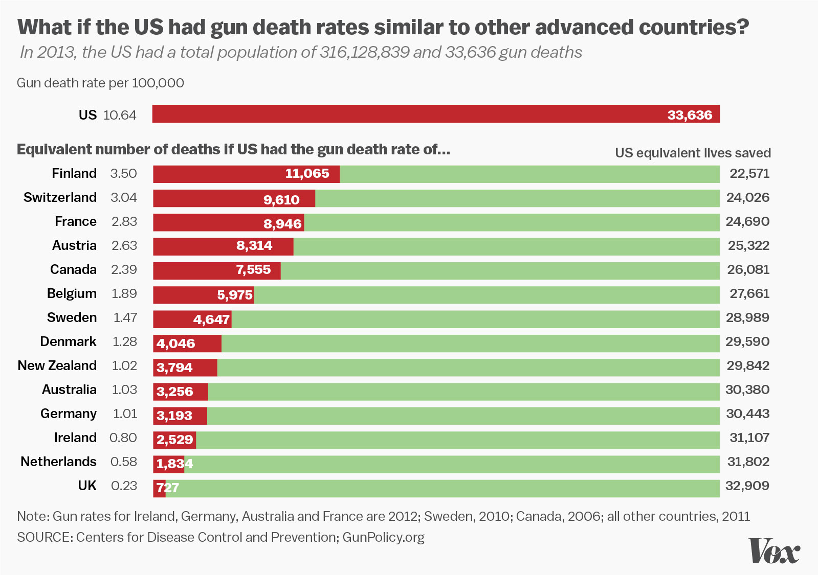 gun-deaths-rate-graphic.0