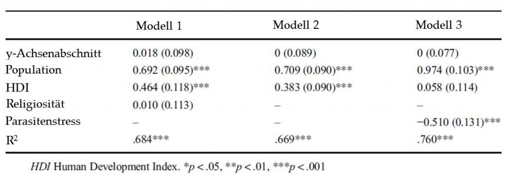 Standardisierte Schätungen mit Standardfehlern der Regressionsmodelle zur Anzahl der Metalbands; nach [1]