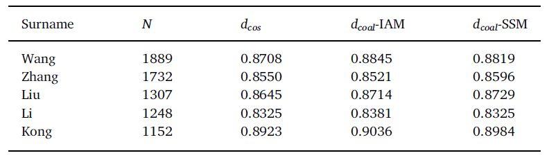 hier wurden drei verschiedene Modelle, dcos und zwei Varianten von dcoal, verwendet; die Anzahl der Kandidaten war 5; N gibt an, wie oft der Name vorkam, IAM: infinite allele model, SSM: stepwise mutation model; aus [1]