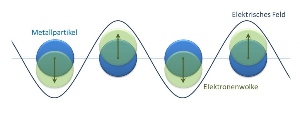 Anregung der Plasmonen durch Licht.