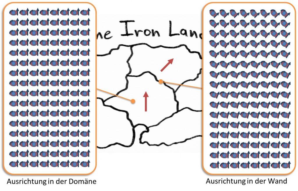 Ferromagnetismus: Feldlinien