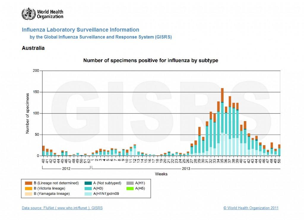 gemeldete Influenza-Fälle bislang für das Jahr 2013 (Australien) [2]. Für vergrößerte Darstellung klicken.