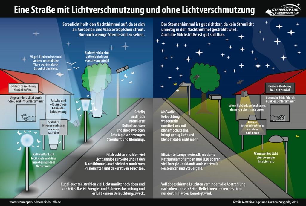 Beleuchtungsvergleich