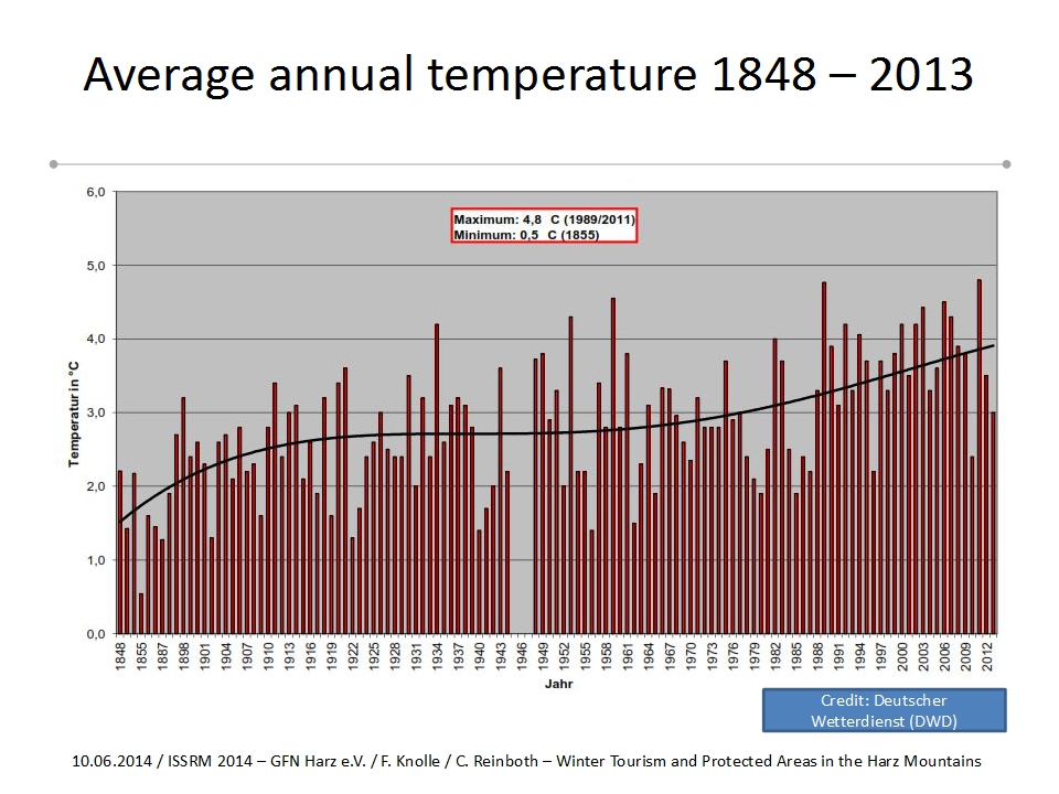 Klimawandel auf dem Brocken
