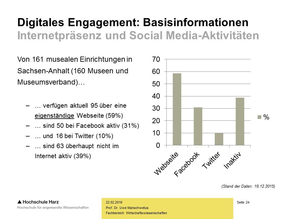 Social Media und Museen