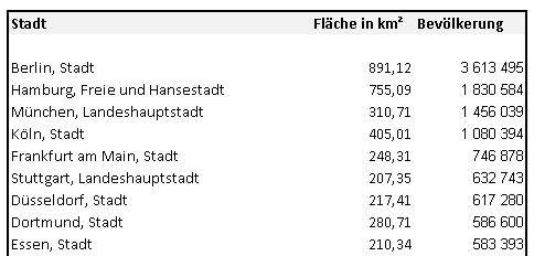 Daten - Excel